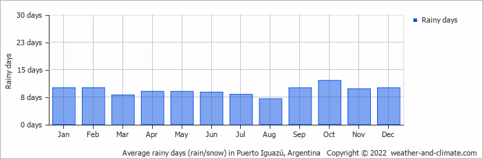 Average rainy days (rain/snow) in Puerto Iguazú, Argentina   Copyright © 2019 www.weather-and-climate.com