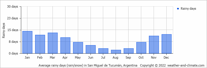 Average rainy days (rain/snow) in San Miguel de Tucumán, Argentina   Copyright © 2019 www.weather-and-climate.com