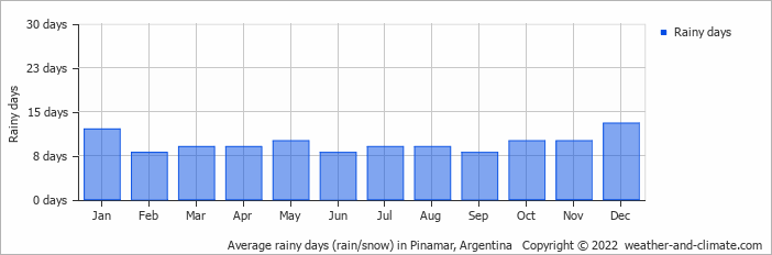 Average rainy days (rain/snow) in Mar del Plata, Argentina   Copyright © 2019 www.weather-and-climate.com