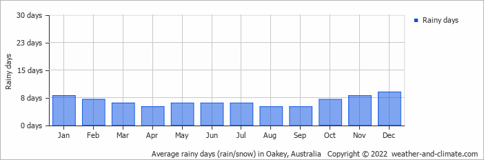 Average Rainy Days Rain Snow In Brisbane Australia Copyright 2019 Www