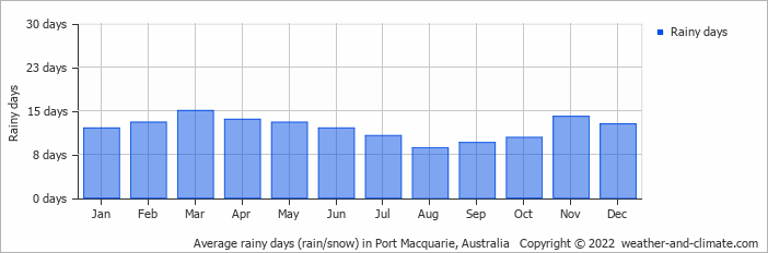 Average rainy days (rain/snow) in Coffs Harbour, Australia   Copyright © 2018 www.weather-and-climate.com
