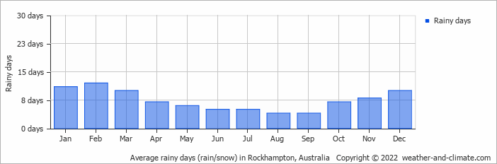 Average rainy days (rain/snow) in Brisbane, Australia   Copyright © 2018 www.weather-and-climate.com