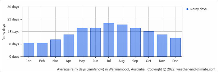 Average rainy days (rain/snow) in Melbourne, Australia   Copyright © 2018 www.weather-and-climate.com