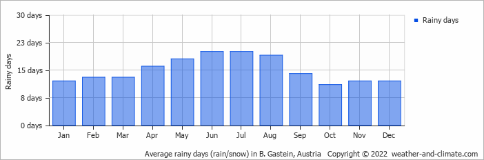 Average rainy days (rain/snow) in B. Gastein, Austria   Copyright © 2018 www.weather-and-climate.com