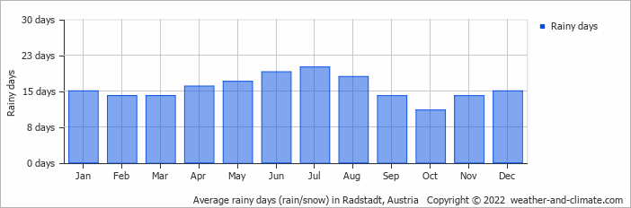 Average rainy days (rain/snow) in Radstadt, Austria   Copyright © 2017 www.weather-and-climate.com