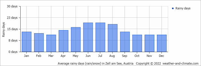 Average rainy days (rain/snow) in Zell am See, Austria   Copyright © 2018 www.weather-and-climate.com