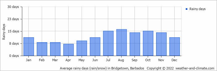 Average rainy days (rain/snow) in Bridgetown, Barbados   Copyright © 2018 www.weather-and-climate.com