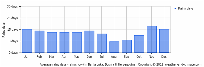 Average rainy days (rain/snow) in Banja Luka, Bosnia & Herzegovina   Copyright © 2018 www.weather-and-climate.com