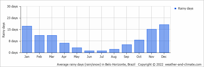 Average rainy days (rain/snow) in Belo Horizonte, Brazil   Copyright © 2020 www.weather-and-climate.com