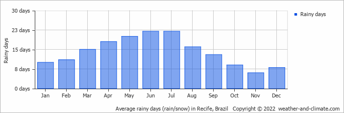 Average rainy days (rain/snow) in Recife, Brazil   Copyright © 2017 www.weather-and-climate.com