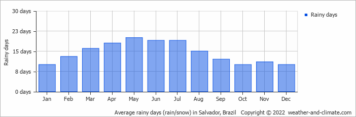 Average rainy days in  Salvador, Brazil