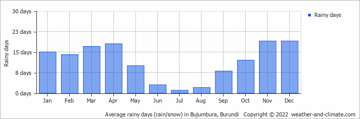 Average rainy days (rain/snow) in Bujumbura, Burundi   Copyright © 2018 www.weather-and-climate.com