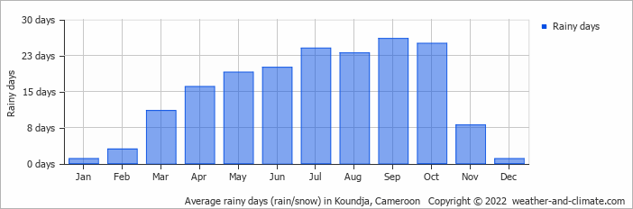 Average rainy days (rain/snow) in Koundja, Cameroon   Copyright © 2018 www.weather-and-climate.com