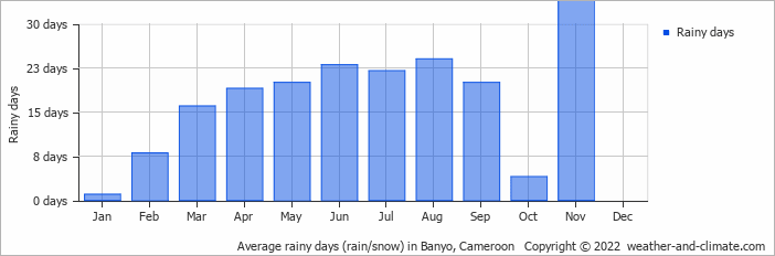 Average rainy days (rain/snow) in Banyo, Cameroon   Copyright © 2013 www.weather-and-climate.com