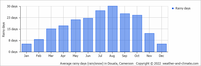 Average rainy days (rain/snow) in Malabo, Equatorial Guinea   Copyright © 2018 www.weather-and-climate.com