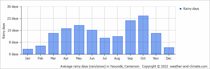 Average rainy days (rain/snow) in Yaoundé, Cameroon   Copyright © 2018 www.weather-and-climate.com