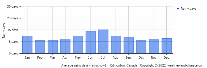 Average rainy days (rain/snow) in Great Falls, United States of America   Copyright © 2018 www.weather-and-climate.com