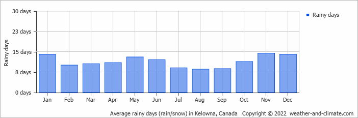 Average rainy days (rain/snow) in Kelowna, Canada   Copyright © 2018 www.weather-and-climate.com