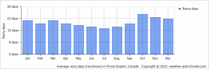Average rainy days (rain/snow) in Prince Rupert, Canada   Copyright © 2017 www.weather-and-climate.com