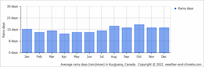 Average rainy days (rain/snow) in Kuujjuanq, Canada   Copyright © 2018 www.weather-and-climate.com