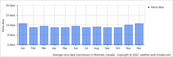 Average rainy days (rain/snow) in Boston, United States of America   Copyright © 2018 www.weather-and-climate.com