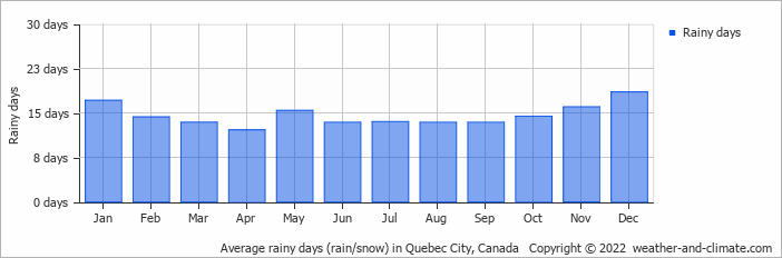 Average rainy days (rain/snow) in Boston, United States of America   Copyright © 2017 www.weather-and-climate.com