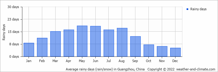 Average rainy days (rain/snow) in Hong Kong, Hong Kong   Copyright © 2018 www.weather-and-climate.com