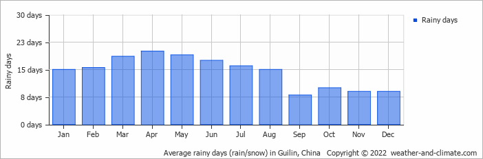 Average rainy days (rain/snow) in Guilin, China   Copyright © 2019 www.weather-and-climate.com