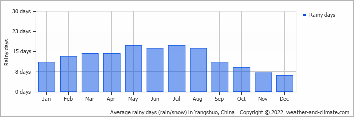 Average rainy days (rain/snow) in Yangshuo, China   Copyright © 2020 www.weather-and-climate.com