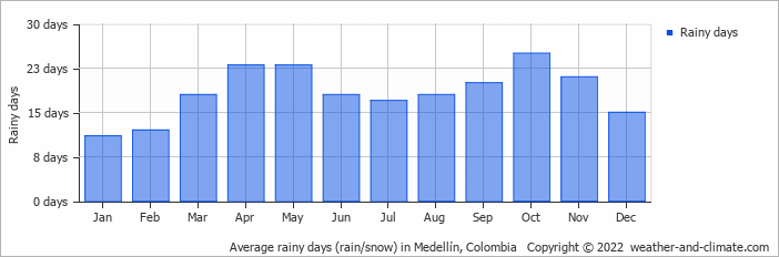 Average rainy days (rain/snow) in Medellín, Colombia   Copyright © 2018 www.weather-and-climate.com