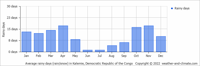 Average rainy days (rain/snow) in Kalemie, Congo-Kinshasa   Copyright © 2018 www.weather-and-climate.com