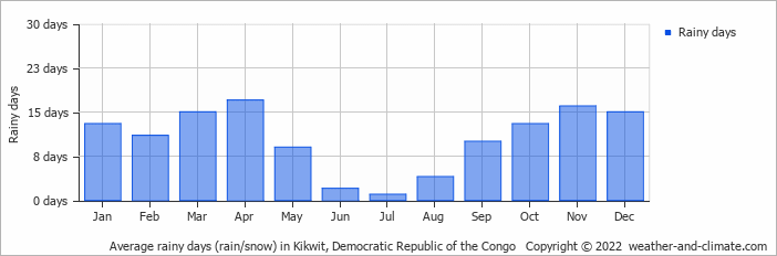 Average rainy days (rain/snow) in Kikwit, Congo-Kinshasa   Copyright © 2018 www.weather-and-climate.com