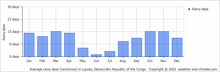 Average rainy days (rain/snow) in Luputa, Congo-Kinshasa   Copyright © 2018 www.weather-and-climate.com