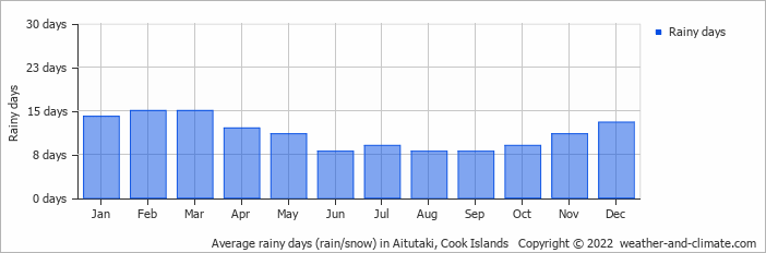 Average rainy days (rain/snow) in Aitutaki, Cook Islands   Copyright © 2018 www.weather-and-climate.com