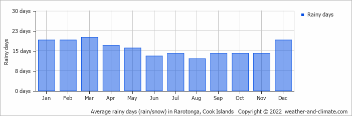 Average rainy days (rain/snow) in Rarotonga, Cook Islands   Copyright © 2018 www.weather-and-climate.com