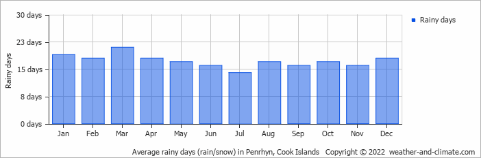 Average rainy days (rain/snow) in Penrhyn, Cook Islands   Copyright © 2018 www.weather-and-climate.com