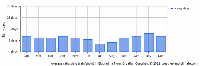 Average rainy days (rain/snow) in Banja Luka, Bosnia & Herzegovina   Copyright © 2017 www.weather-and-climate.com