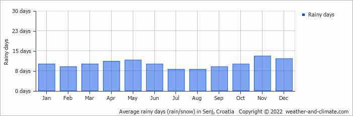 Average rainy days (rain/snow) in Triest, Italy   Copyright © 2018 www.weather-and-climate.com