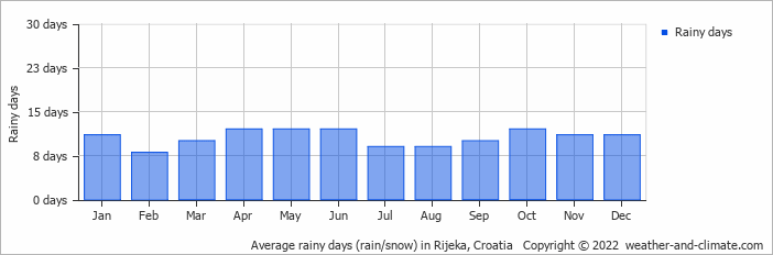 Average rainy days (rain/snow) in Triest, Italy   Copyright © 2017 www.weather-and-climate.com
