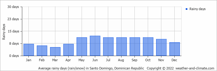 Average rainy days (rain/snow) in Santo Domingo, Dominican Republic   Copyright © 2017 www.weather-and-climate.com