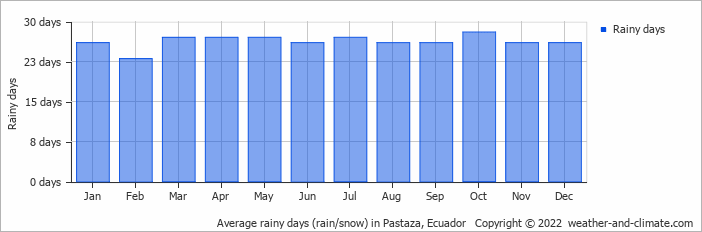 Average rainy days (rain/snow) in Pastaza, Ecuador   Copyright © 2020 www.weather-and-climate.com
