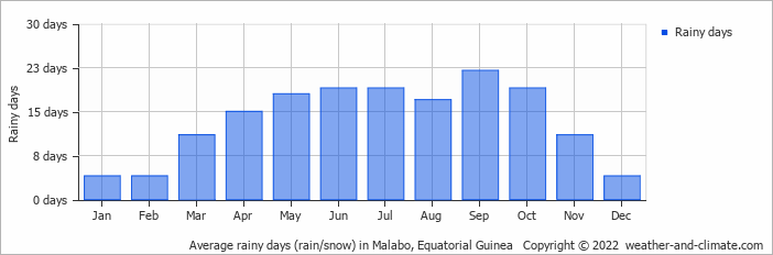 Average rainy days (rain/snow) in Malabo, Equatorial Guinea   Copyright © 2019 www.weather-and-climate.com