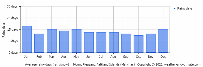 Average rainy days (rain/snow) in Mount Pleasant, Falkland Islands (Malvinas)   Copyright © 2018 www.weather-and-climate.com