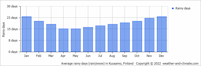 Average rainy days (rain/snow) in Kuusamo, Finland   Copyright © 2018 www.weather-and-climate.com