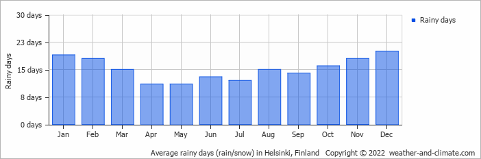 Average rainy days (rain/snow) in Helsinki, Finland   Copyright © 2017 www.weather-and-climate.com