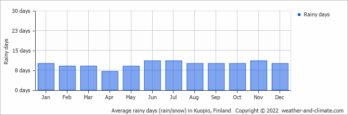 Average rainy days (rain/snow) in Kajaani, Finland   Copyright © 2017 www.weather-and-climate.com