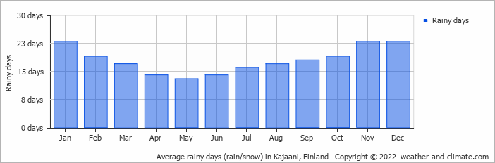 Average rainy days (rain/snow) in Kajaani, Finland   Copyright © 2018 www.weather-and-climate.com