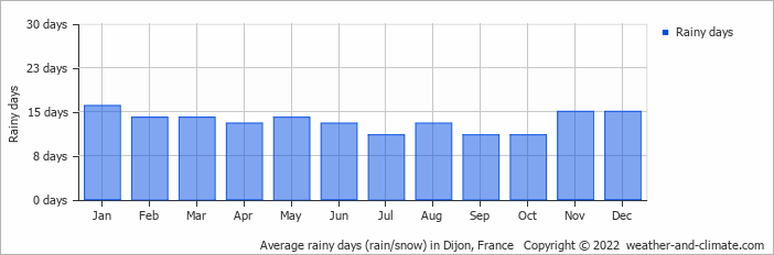Average rainy days (rain/snow) in Dijon, France   Copyright © 2017 www.weather-and-climate.com