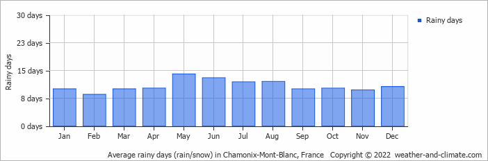 Average rainy days (rain/snow) in Chamonix-Mont-Blanc, France   Copyright © 2020 www.weather-and-climate.com