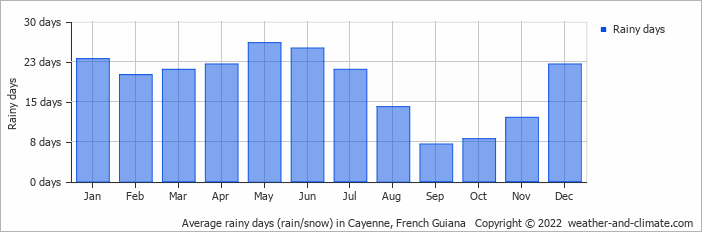 Average rainy days (rain/snow) in Cayenne, Suriname   Copyright © 2018 www.weather-and-climate.com